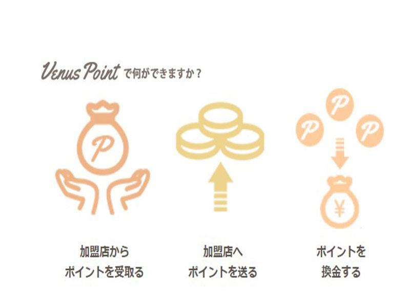 カジノユーザー必見!!ヴィーナスポイント(Venus Point)登録方法
